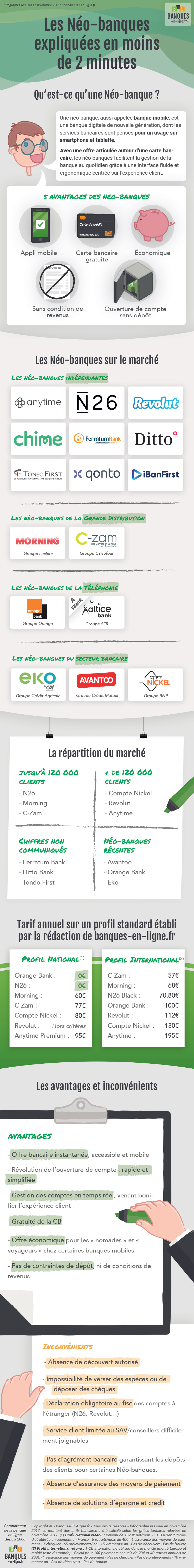 Infographie expliquant les Néo-banques